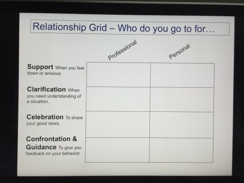 Relationship Grid